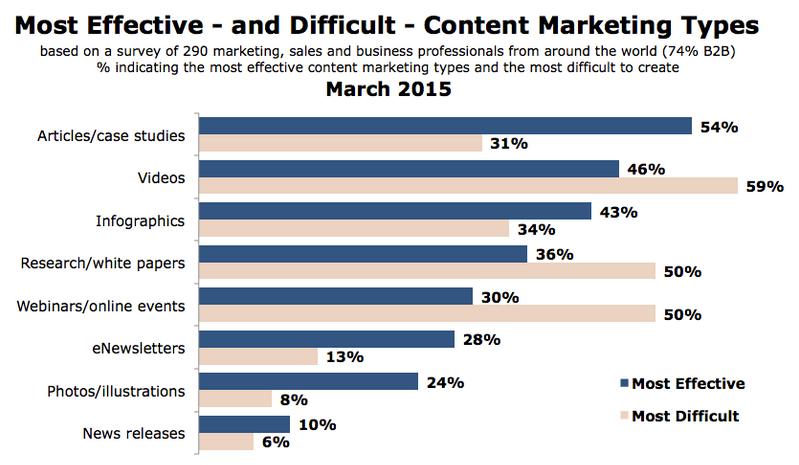 cele mai eficiente metode de content marketing